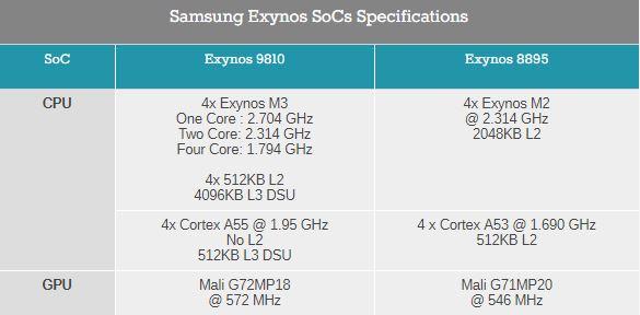 مقایسه اگزینوس 9810 با اگزینوس 8895