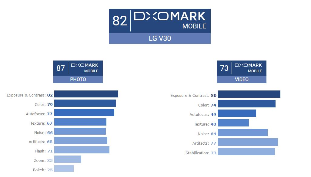 امتیاز دوربین الجی وی 30 (LG V30)