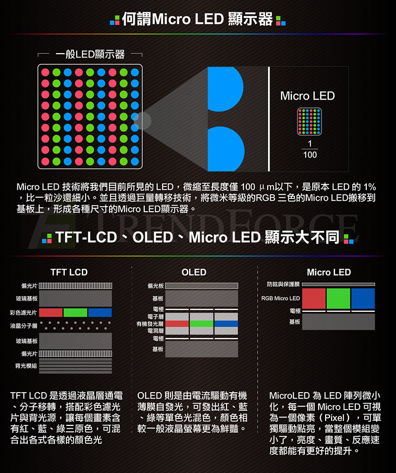 میکرو ال ای دی (MicroLED)