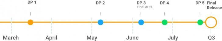 خط زمانی انتشار اندروید P