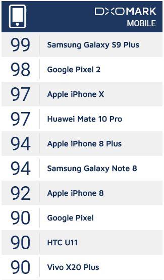 بهترین دوربین موبایل از نگاهDxO