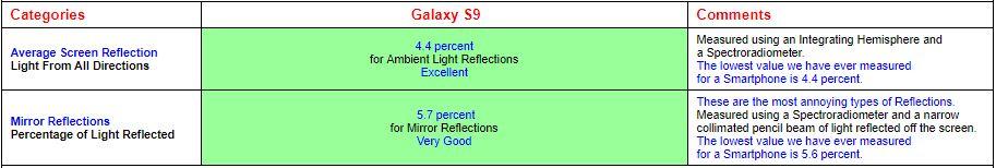 میزان بازتاب نور روی نمایشگر گلکسی اس 9
