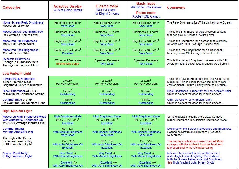 میزان روشنایی نمایشگر گلکسی اس 9 در شرایط مختلف