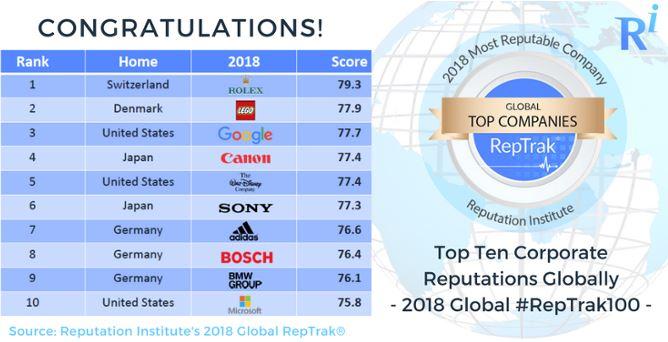 لیست 100 برند معتبر سال 2018