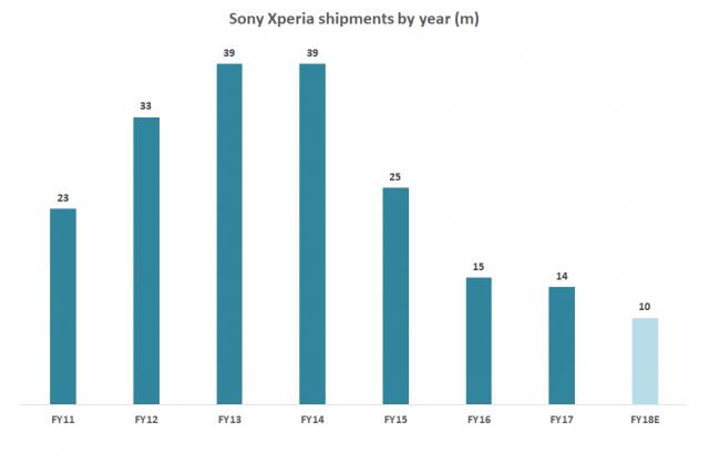 میزان فروش سونی در سال 2017