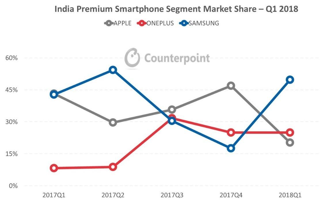 مقایسه فروش وان پلاس با سامسونگ و اپل در بازار هند