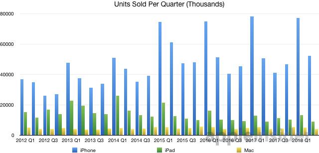 میزان فروش آیفون ها