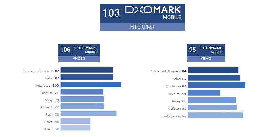 امتیاز DxO دوربین اچ تی سی یو 12 پلاس
