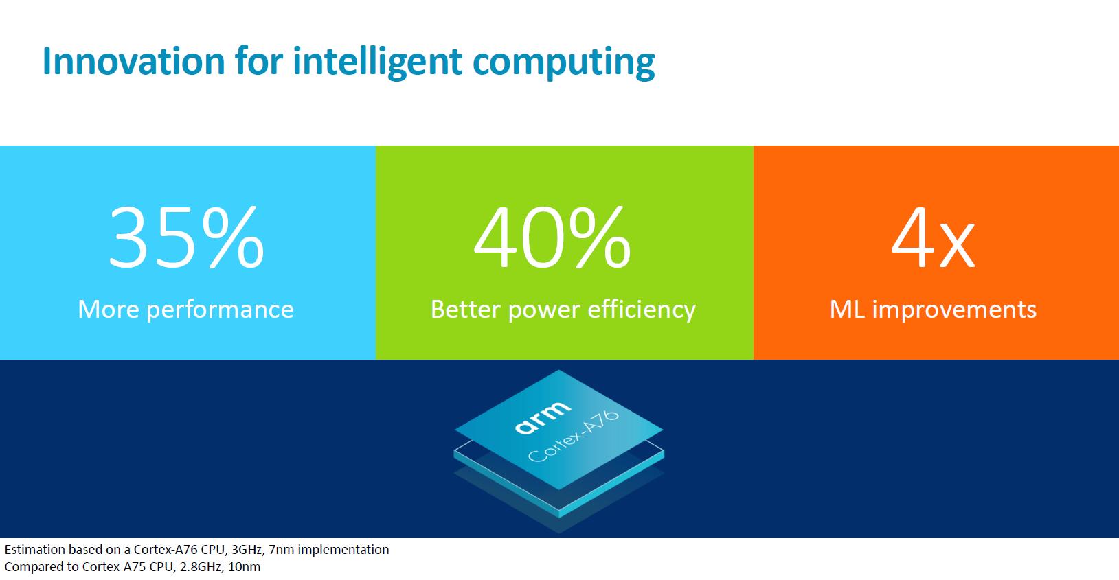 شرکت ARM از Cortex-A76 با کلاک 3 گیگاهرتز و معماری 7 نانومتری و Mali-G76 رونمایی کرد