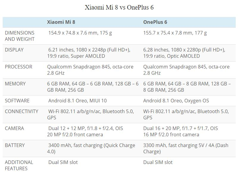مقایسه مشخصات وان پلاس 6 با شیائومی می 8