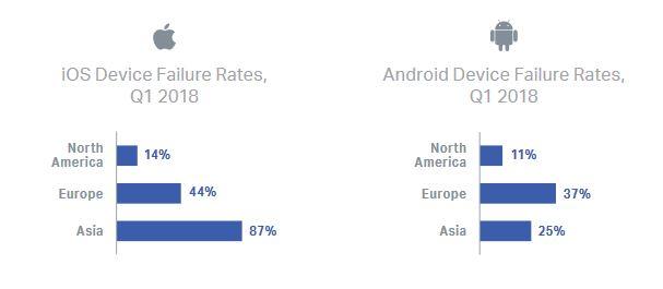 درصد خرابی سیستم عامل نسبت به منطقه جغرافیایی