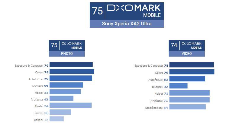 امتیاز DxO دوربین اکسپریا ایکس ای ۲ اولترا