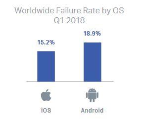 بیشترین خرابی موبایل ها به تفکیک سیستم عامل