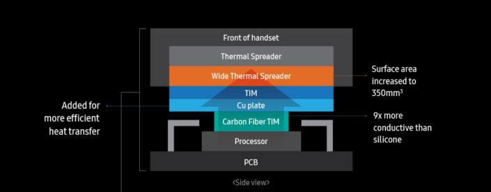 سیستم خنک کننده فیبرکربن گلکسی نوت 9