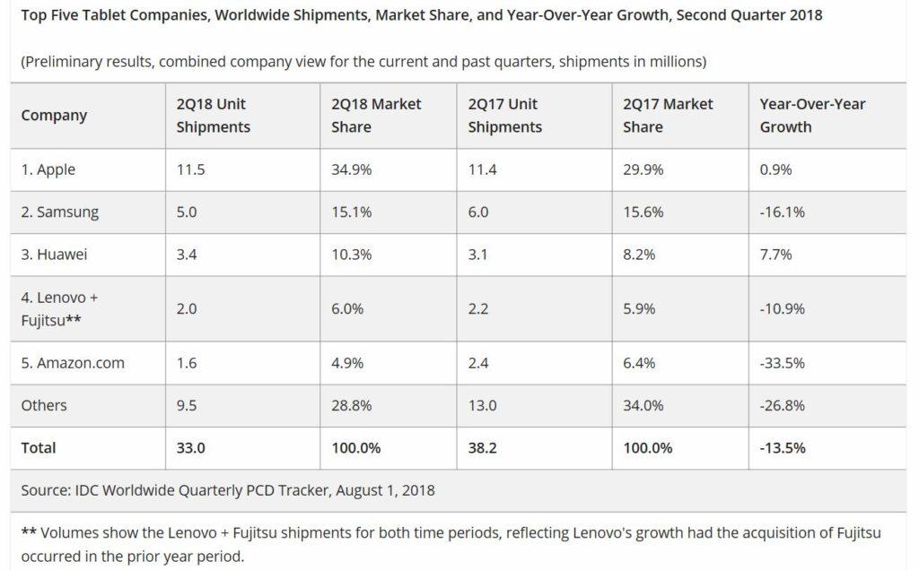 IDC Tablets 1024x636 - کاهش فروش تبلت های سامسونگ نسبت به سال گذشته با وجود رشد اپل و هوآوی