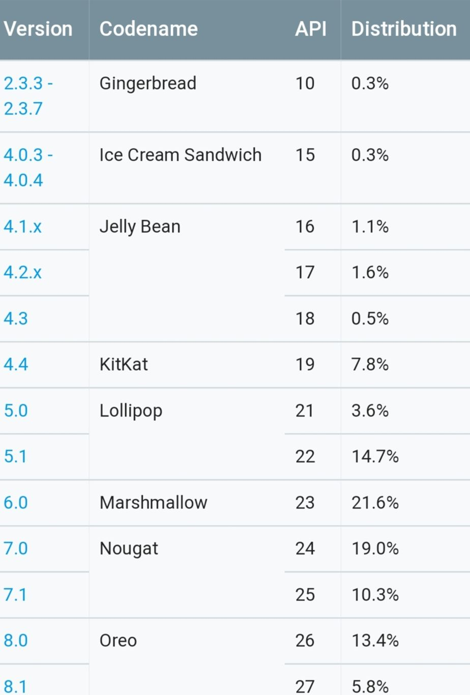 Screenshot 20180929 150604 Chrome 01 - اندروید 9 هنوز سهمی قابل ذکری از بازار ندارد!