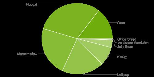 chart - اندروید 9 هنوز سهمی قابل ذکری از بازار ندارد!