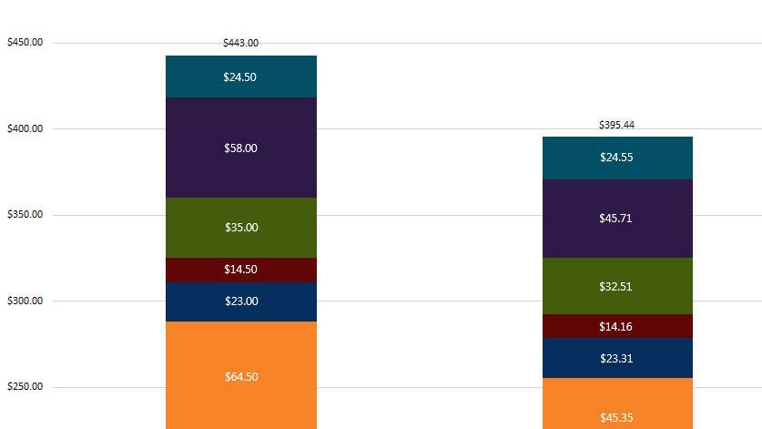 هزینه ساخت آیفون Xs مکس برابر 443 دلار است