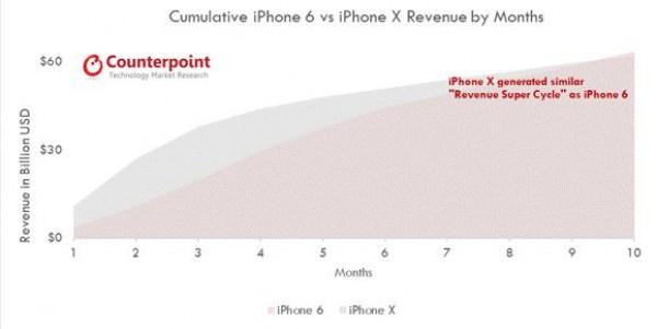 نمودار درآمد آیفون X در 10 ماه اول عرضه در مقایسه با آیفون 6