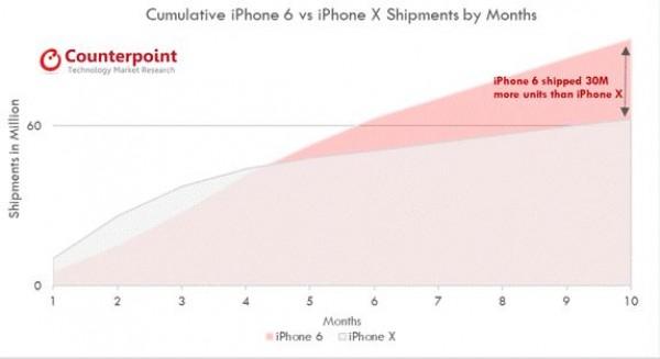 نمودار فروش آیفون X در 10 ماه اول عرضه در مقایسه با آیفون 6