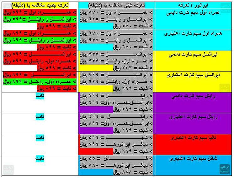 مقایسه قیمت مکالمه اپراتورها - مهرماه 1397