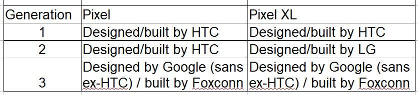 IMG 20181012 093045 - گوگل پیکسل ۳ و پیکسل ۳ ایکس ال ساخت فاکسکان هستند