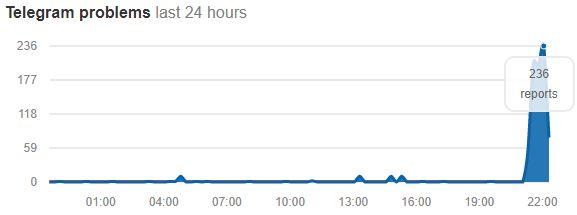 گزارش های اختلال تلگرام در 24 ساعت اخیر