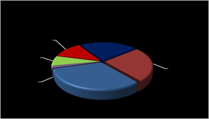 توزیع مشتریان در بین برندهای داخلی و خارجی خودرو