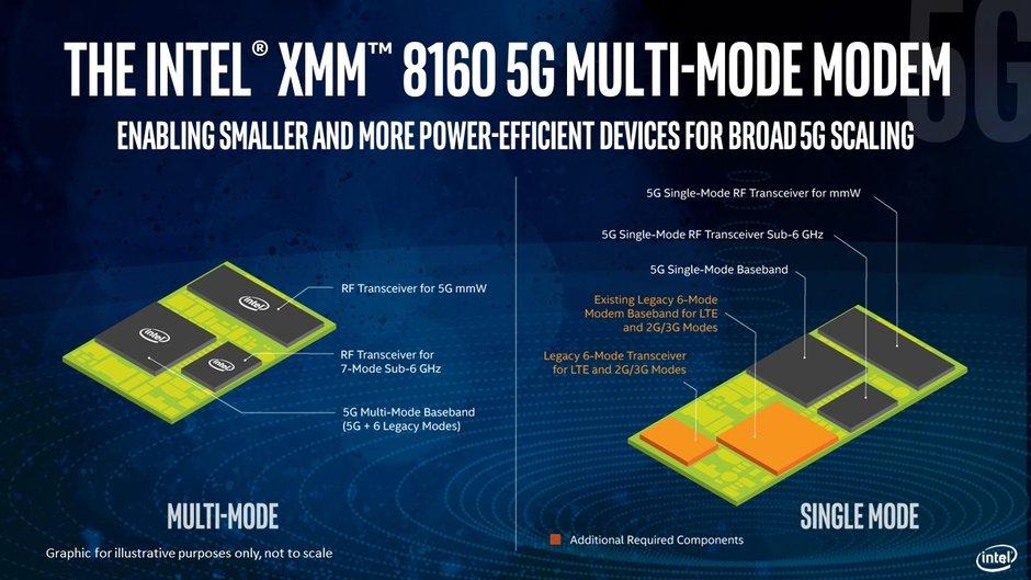 مودم 5G اینتل XMM 8160