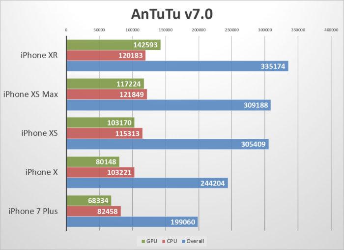 iphone xr benchmarks antutu 100778914 large - مقایسه آیفون Xr با آیفون Xs و آیفون Xs مکس از نظر قدرت و باتری