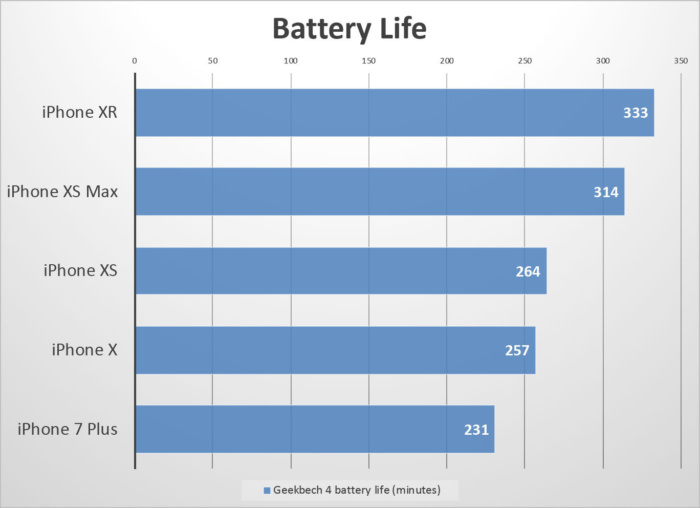 iphone xr benchmarks battery 100779020 large - مقایسه آیفون Xr با آیفون Xs و آیفون Xs مکس از نظر قدرت و باتری