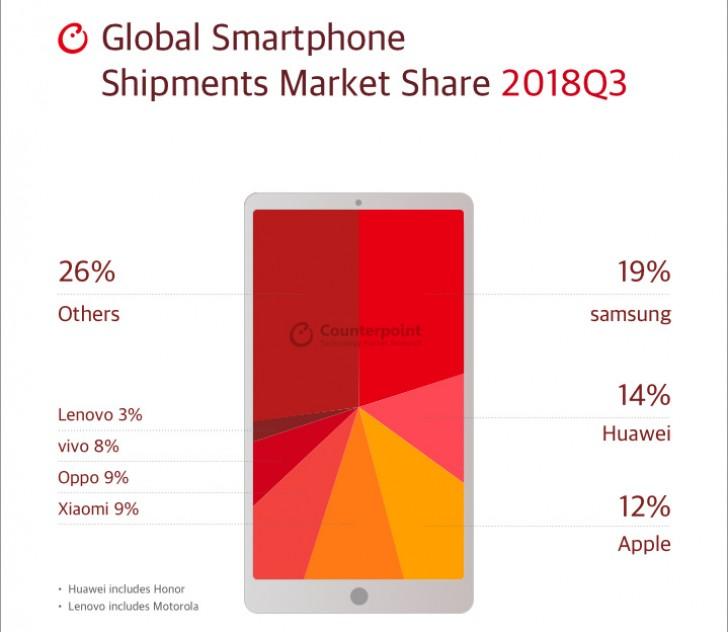 بازار جهانی موبایل چارک ۳ سال ۲۰۱۸