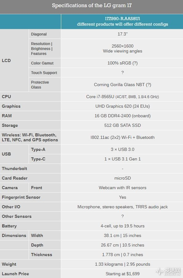 مشخصات سخت افزاری ال جی گرم ۱۷