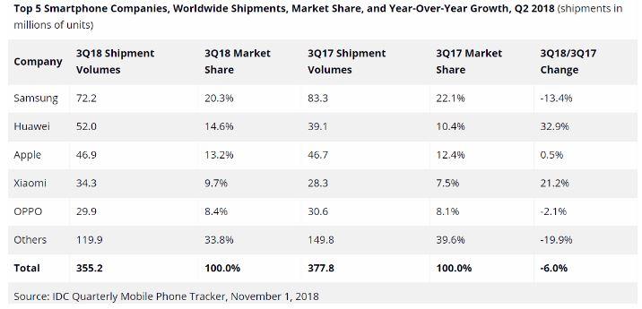 وضعیت بازار موبایل جهانی در چارک سوم سال ۲۰۱۸