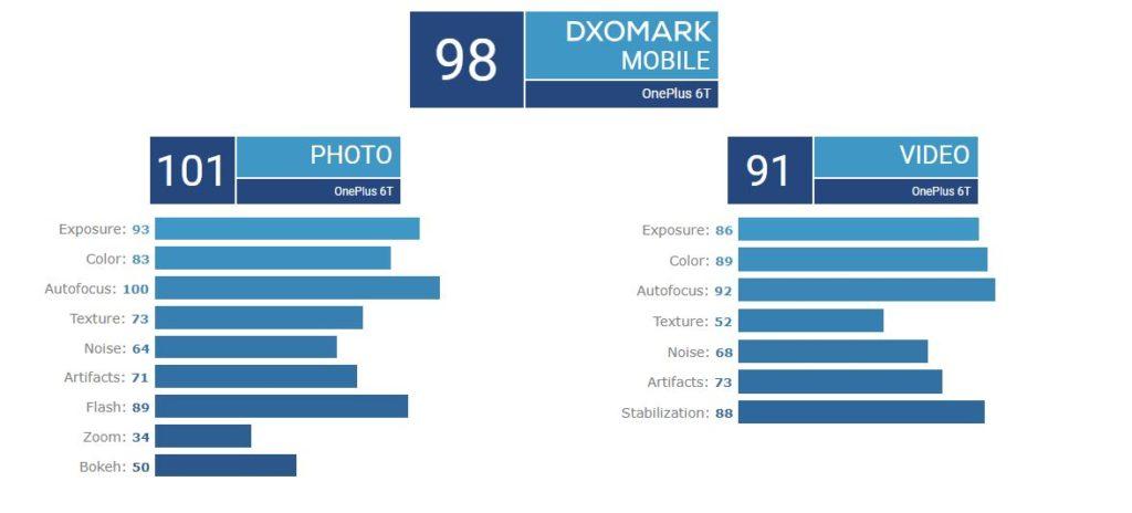 امتیاز دوربین وان پلاس 6T در DxO