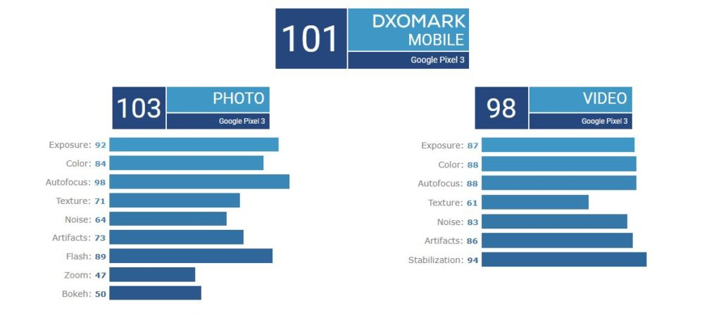 امتیاز دوربین پیکسل ۳ در DxO