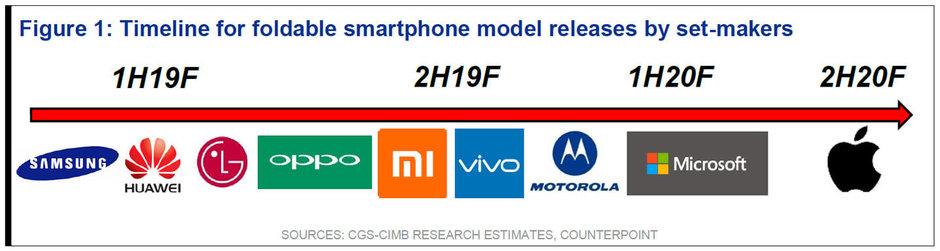 خط زمانی ارایه موبایل منعطف برندهای مختلف