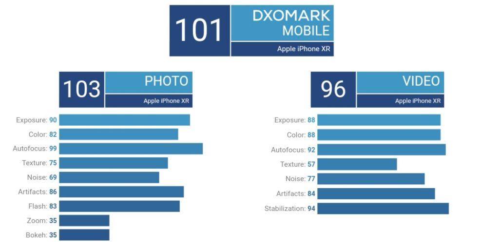 امتیاز DxO دوربین آیفون Xr