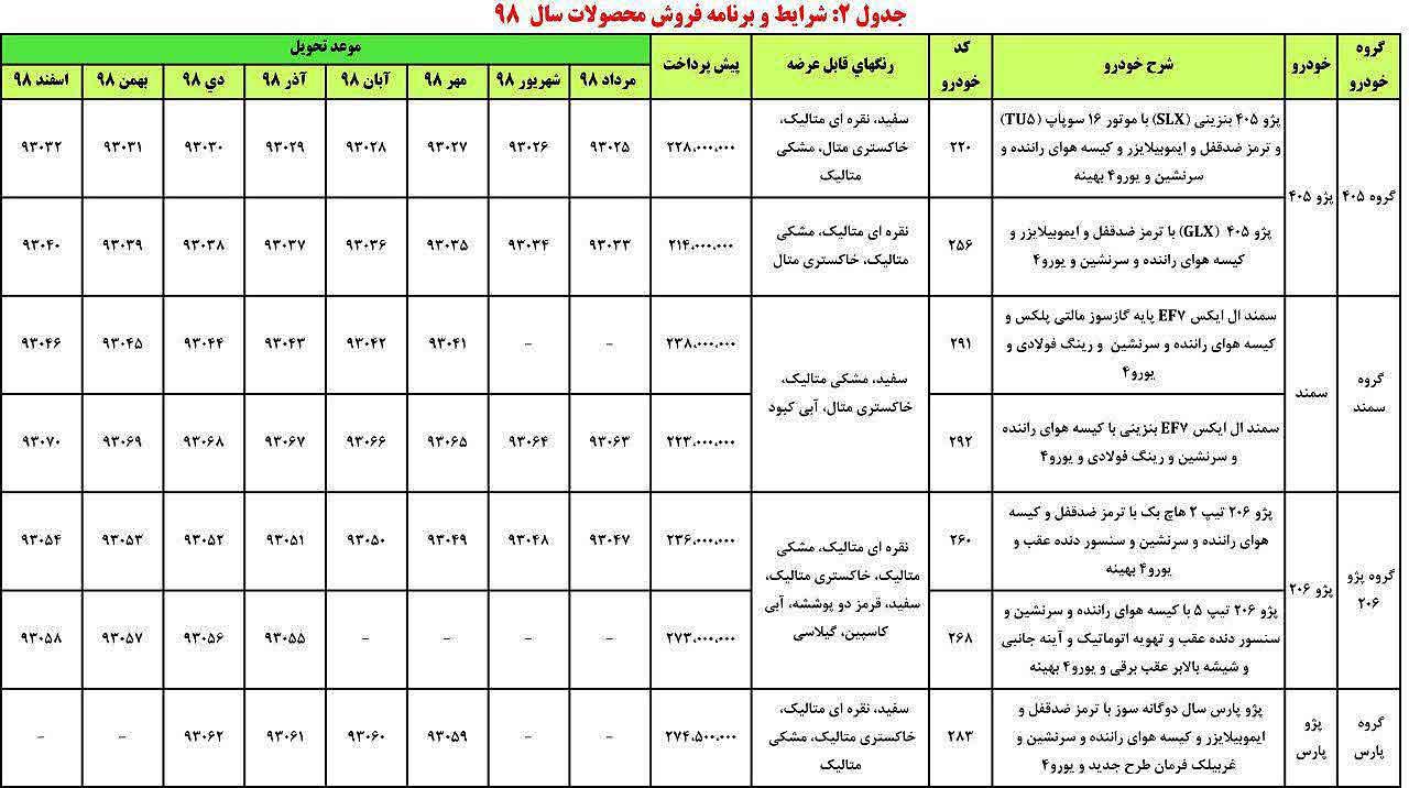 2 2 - شرایط پیش فروش ایران خودرو ۲۴ دی ماه ۹۷ + جدول