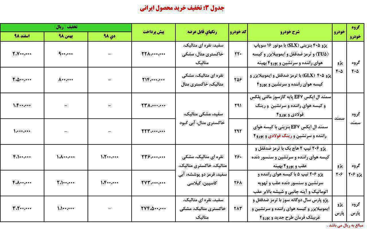 3 1 - شرایط پیش فروش ایران خودرو ۲۴ دی ماه ۹۷ + جدول