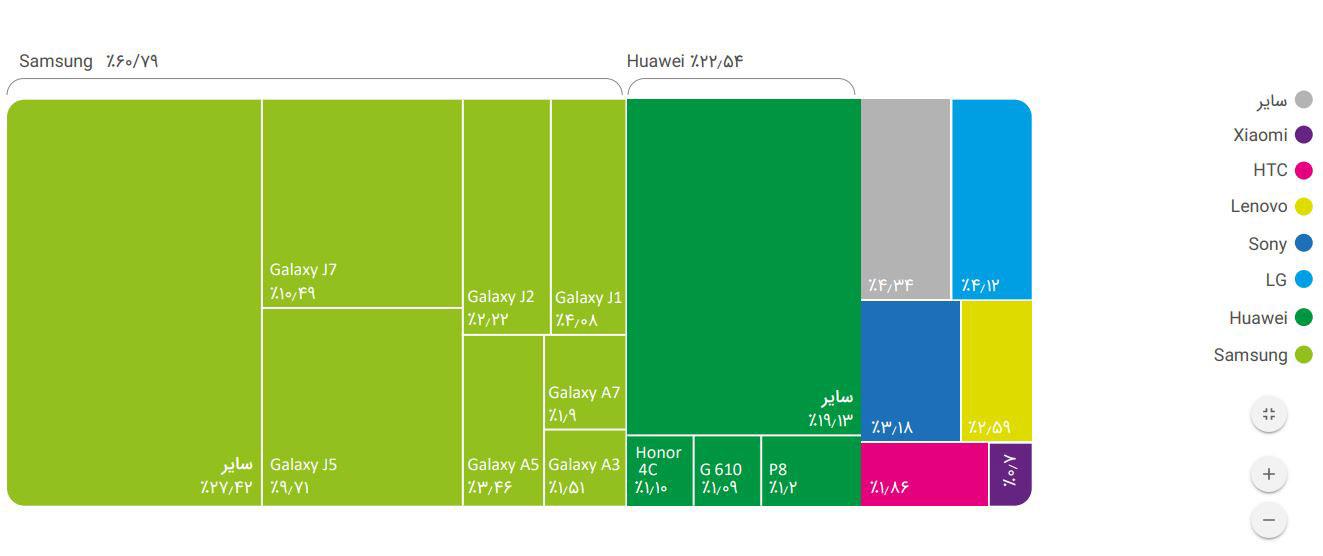 سهم برند های مختلف برندهای اندرویدی از بازار ایران