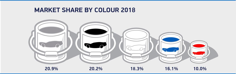 محبوب ترین رنگ خودرو سال ۲۰۱۸