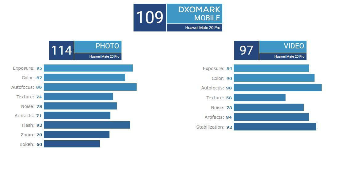 امتیاز DxO دوربین هواوی میت ۲۰ پرو