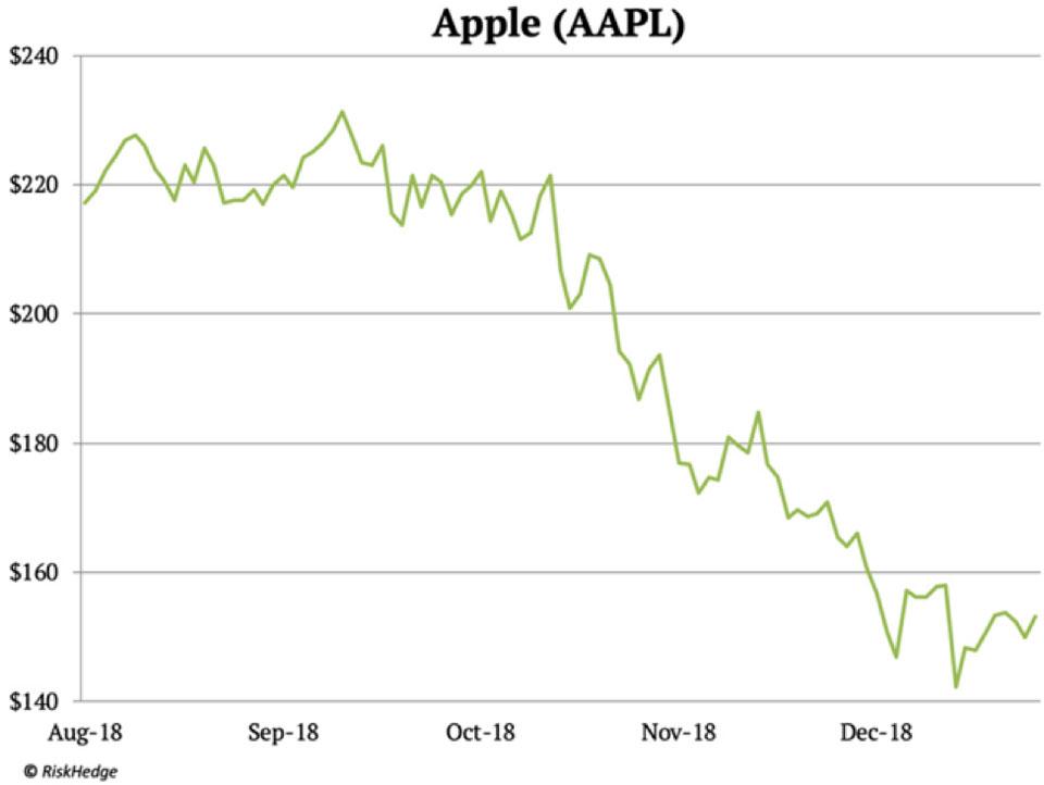 افت سهام اپل