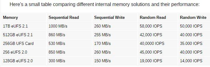 سرعت حافظه ۱ ترابایتی سامسونگ eUFS 2.1
