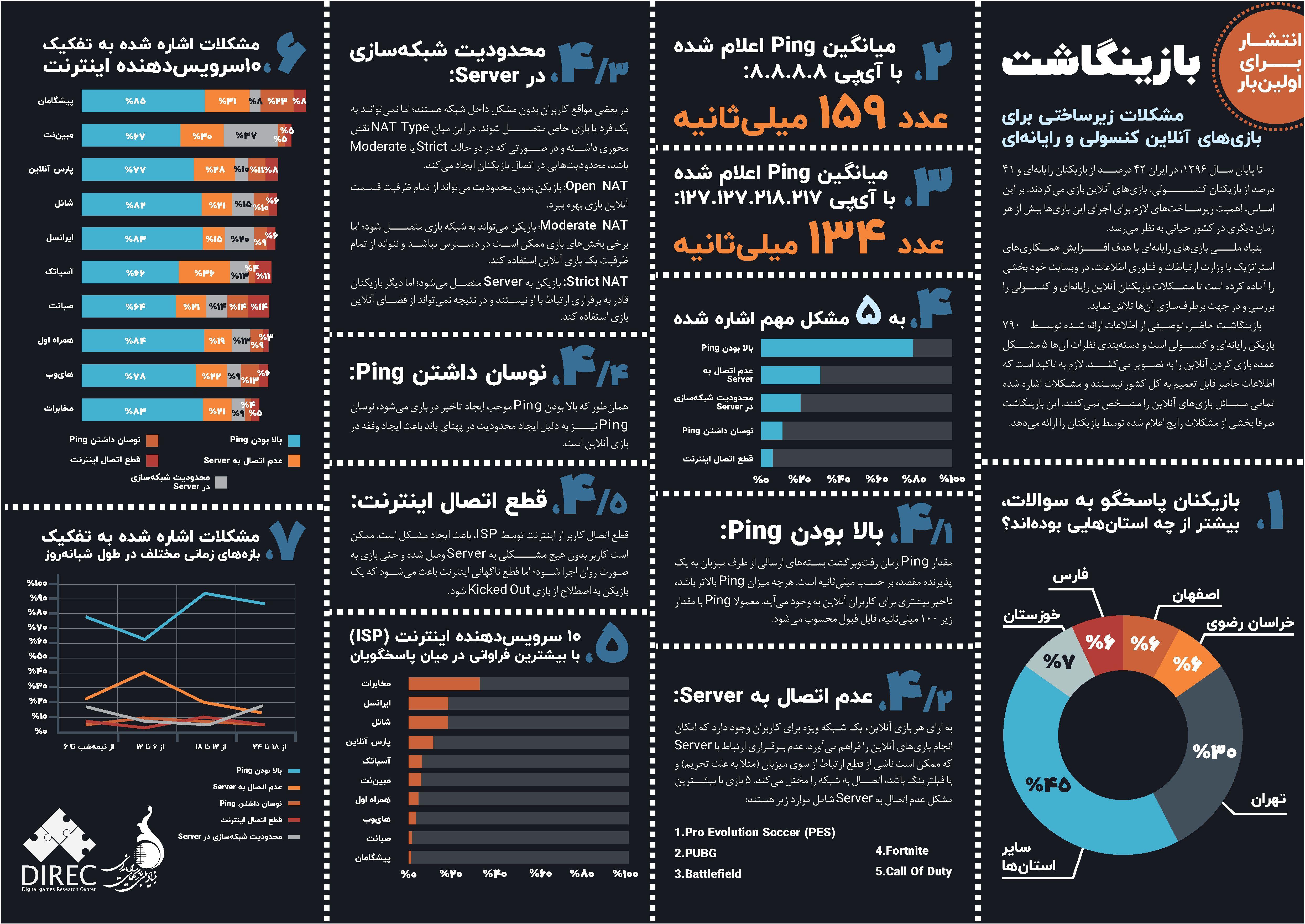 مشکلات اینترنت کشور برای بازیکنان بازی های آنلاین