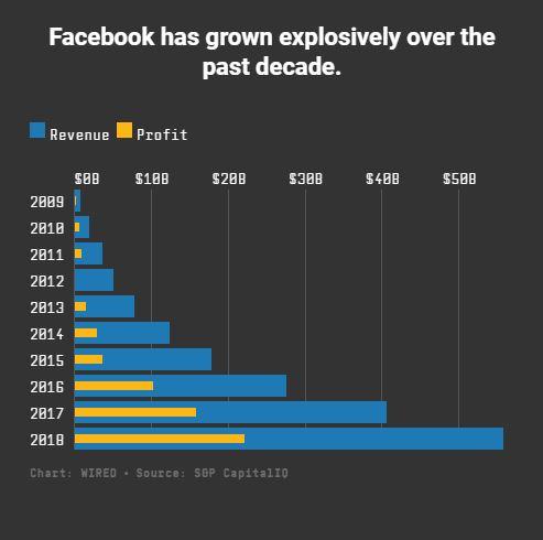 رشد درآمد و سود فیس بوک