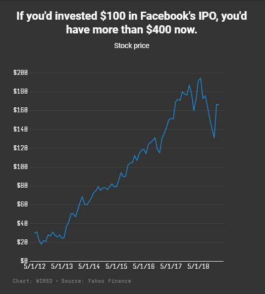 رشد سهام فیس بوک