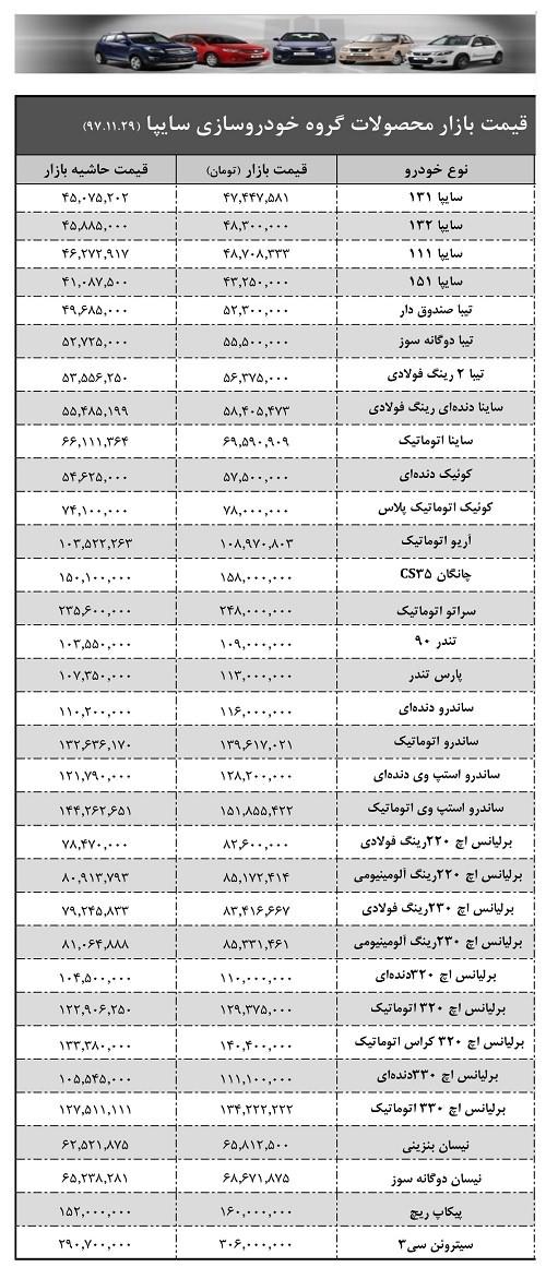لیست قیمت حاشیه بازار محصولات سایپا ۲۹ بهمن ۹۷