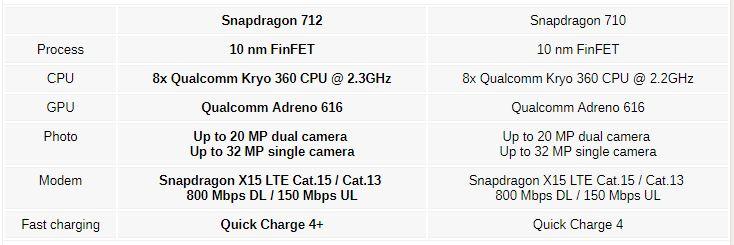 مقایسه اسنپدراگون ۷۱۲ با اسنپدراگون ۷۱۰